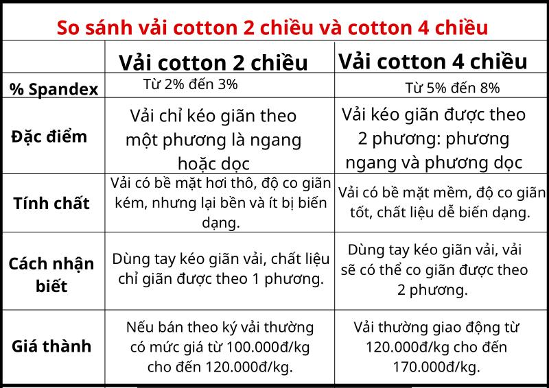 So sanh vai cotton 2 chieu va 4 chieu